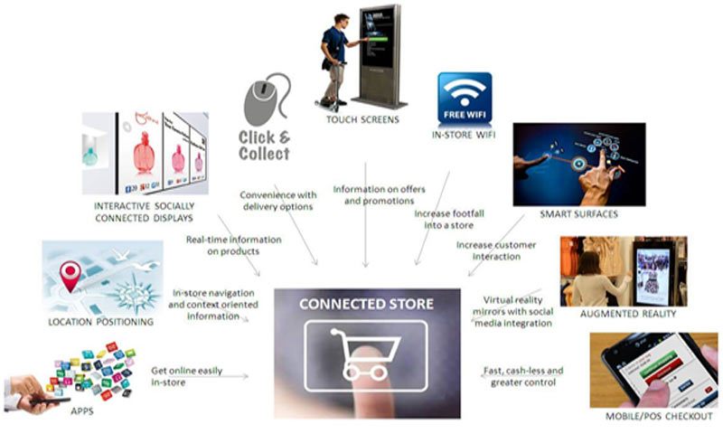 Technology in Retail Sector