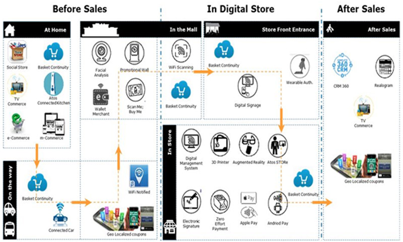 connected retail experience